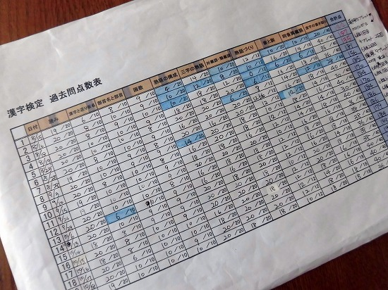 漢字検定の勉強の記録