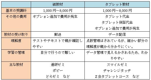 紙とタブレットの比較表